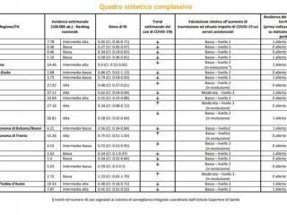 La tabella pubblcata da Corsera .jpg